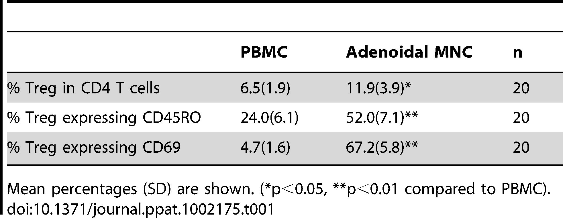 Proportion of Treg in CD4+T cells and percentages of Treg expressing CD45RO and CD69 in PBMC and adenoidal MNC.