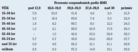 Rozložení BMI u žen v ČR<sup>a</sup> [9].  <sup>a</sup> Šetření HIS ČR 2002 [10] se zúčastnilo 1 307 žen nad 15 let