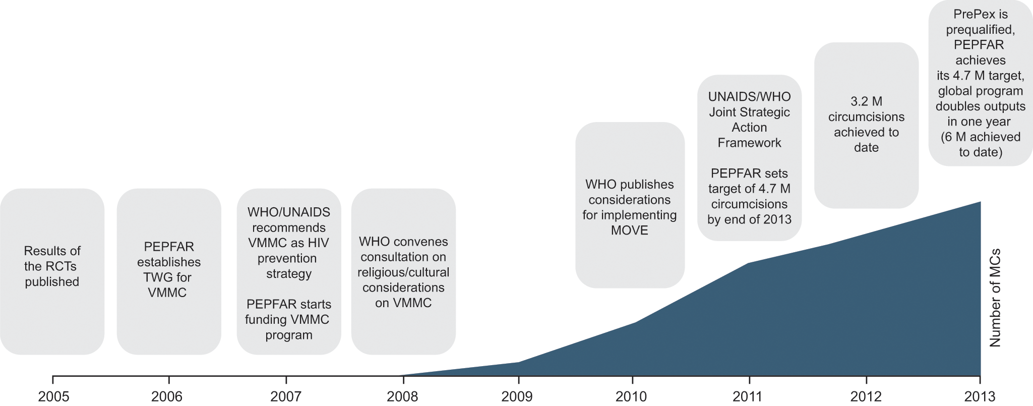 Timeline and key milestones of the voluntary medical male circumcision program in 14 priority countries.