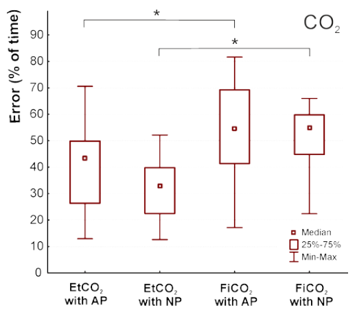 """Fig. 5: Duration of erroneous evaluation of carbon dioxide parameters during breathing trial in the snow. AP—breathing with a one-liter air pocket in the snow, NP—breathing in the snow without an air pocket. Symbol """"*"""" denotes p < 0.05."""