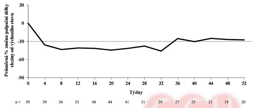 Vývoj průměrné procentuální změny délky sleziny přesahující levý žeberní oblouk v medioklavikulární čáře v čase léčby ruxolitinibem u pacientů s myelofibrózou