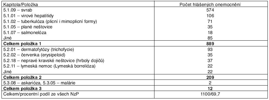 Profesionální onemocnění u žen hlášená v ČR v letech 2001–2006 podle kapitol seznamu nemocí z povolání – kapitola V.*