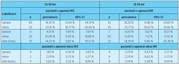 Prevalence ageneze třetích molárů na pravé, levé a obou stranách
