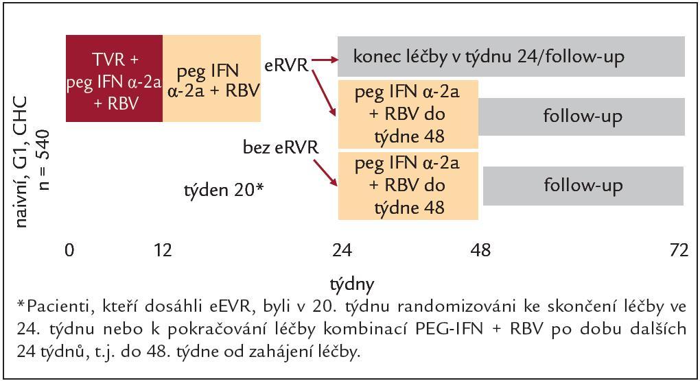 Schéma studie ILLUMINATE.