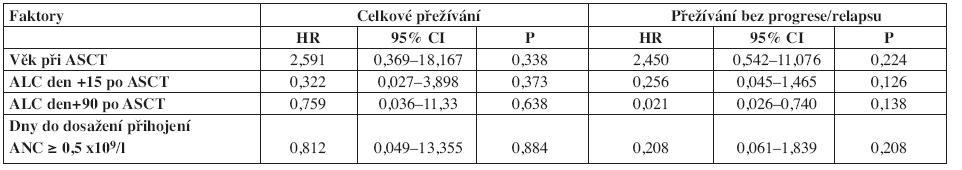 Multivariační analýzy pro celkové přežívání a přežívání bez progrese/relapsu.