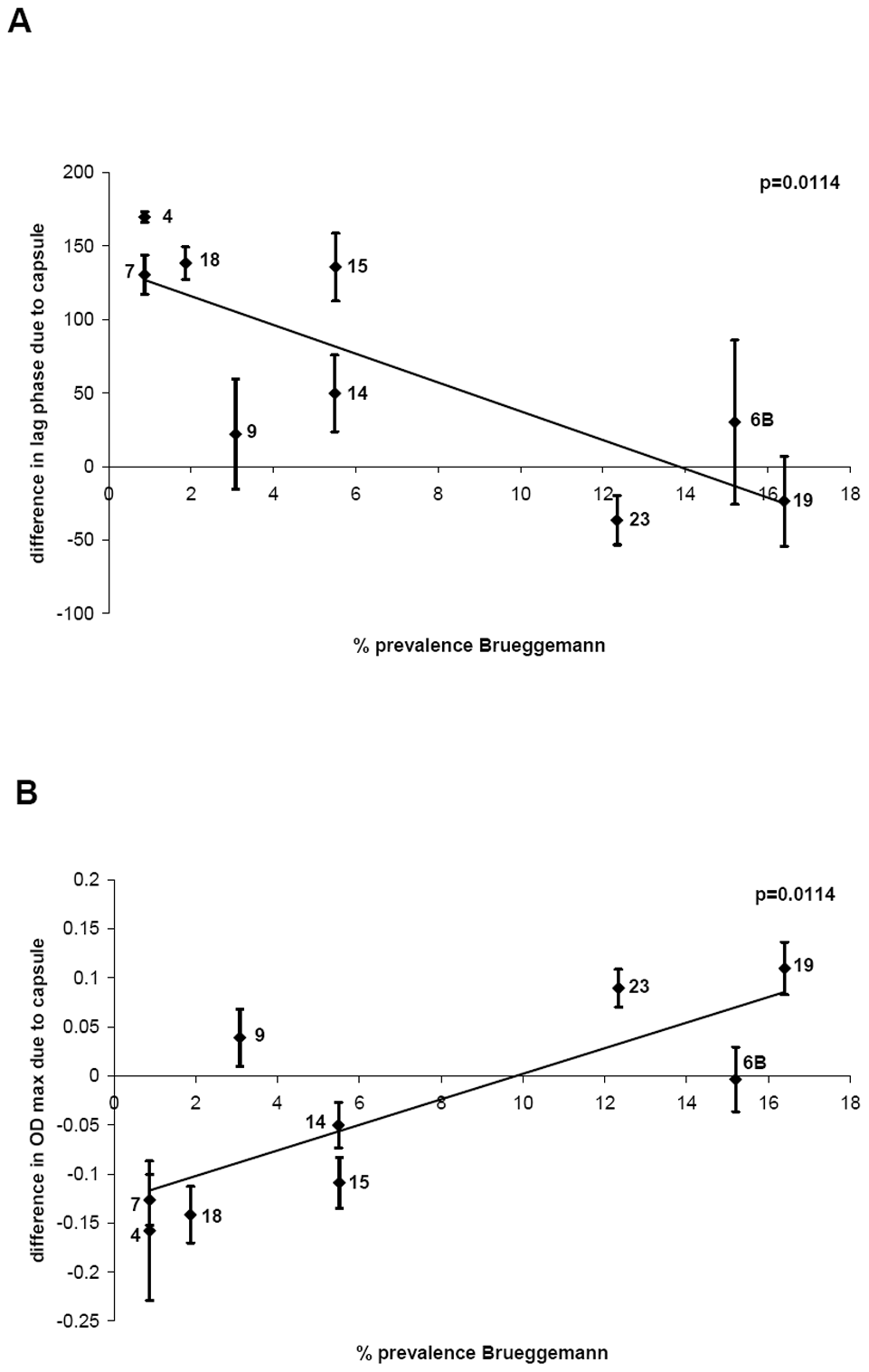 Relationship between growth pattern and carriage prevalence of serotype.