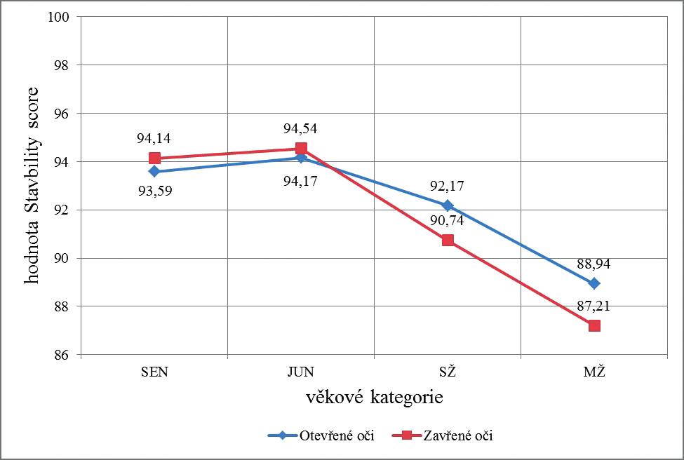 Porovnání výsledků průměrných hodnot Stability score napříč věkovými kategoriemi.