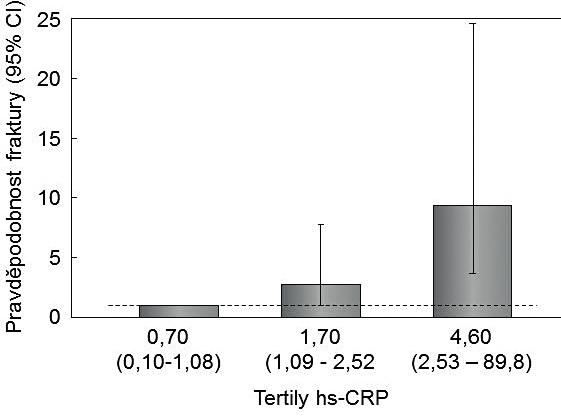 Asociace sérových koncentrací hsCRP a rizika nízkotraumatických zlomenin během 15 let u 250 žen a mužů v Tyrolsku.