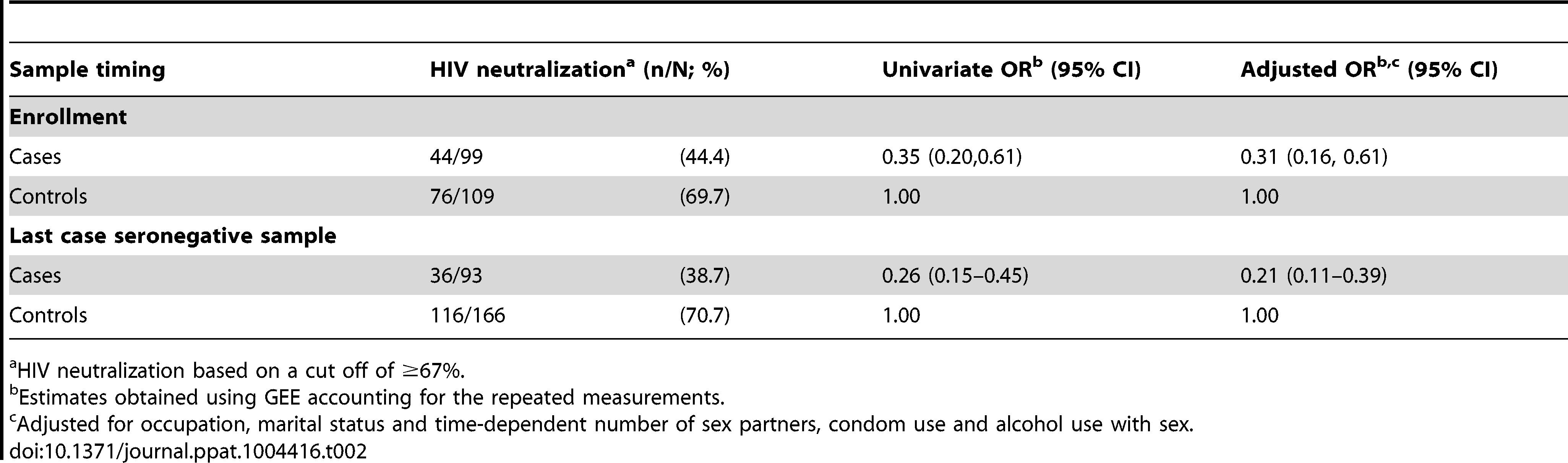 Sub-preputial HIV neutralizing IgA and HIV acquisition.