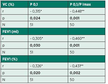 Spearmanove korelácie medzi parametrami ústnych oklúznych tlakov a funkčného vyšetrenia pľúc.