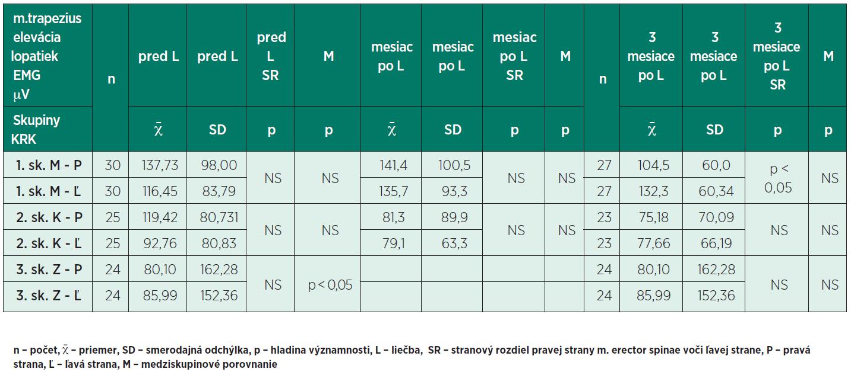 Stredné hodnoty amplitúdy m. trapezius počas vykonávania elevácie lopatiek.