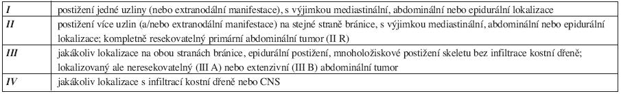 Klasifikace maligních lymfomů dle Sharon B. Murphyové (1980) (20).