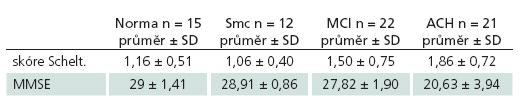 Průměrné hodnoty Scheltensovy škály a MMSE u jednotlivých skupin.