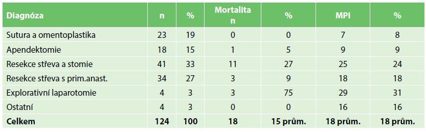 Mortalita a MPI v závislosti na operačním výkonu Tab. 6: Mortality and MPI according to surgical procedure