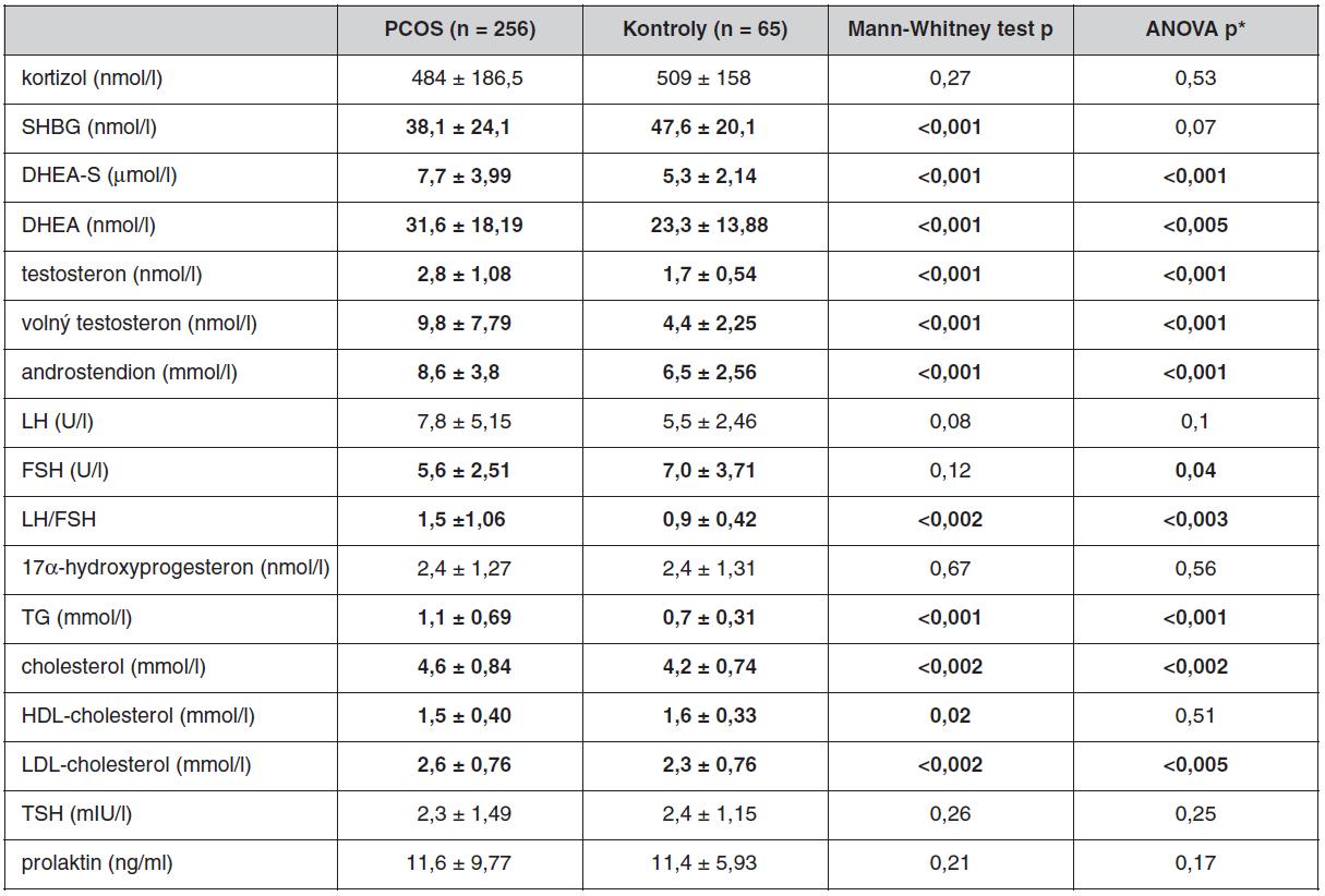 Hormonální a biochemické parametry u souboru pacientek s PCOS a kontrolního souboru bez antikoncepce