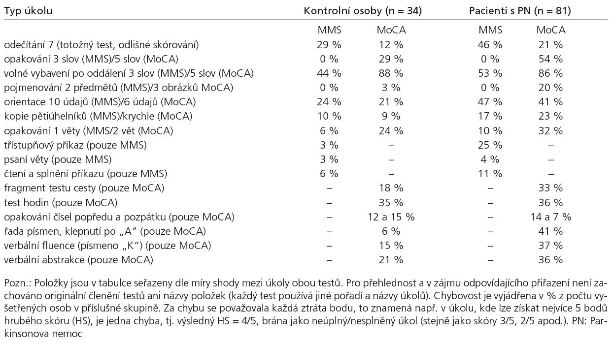Chybový profil výkonu v testech MMS a MoCA.