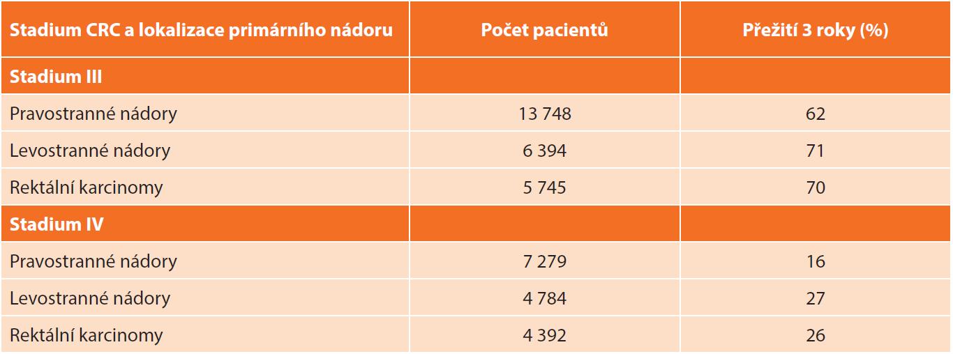 Četnost tříletého přežití pacientů s kolorektálními karcinomy stadia III a IV ve vztahu k lokalizaci primárního nádoru [11] Tab. 3: Three-year survival rates in patients with stage III and IV colorectal cancer in relation to primary tumor location [11]