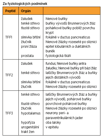 Výskyt TFF peptidů v jednotlivých orgánech