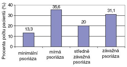 Rozdělení souboru podle pacienty referované závažnosti psoriázy.