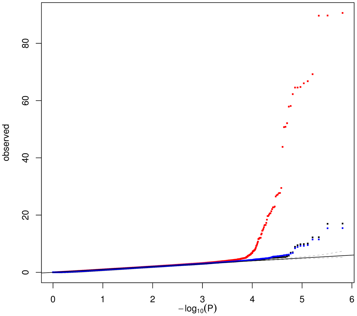 Quantile–quantile plot comparing the associations of 675,350 SNPs with patterns obtained by ICA (64 patterns – red) and module eigengenes (MEs) obtained by WGCNA with default (26 MEs – black ) or tuned parameters (71 MEs – blue).