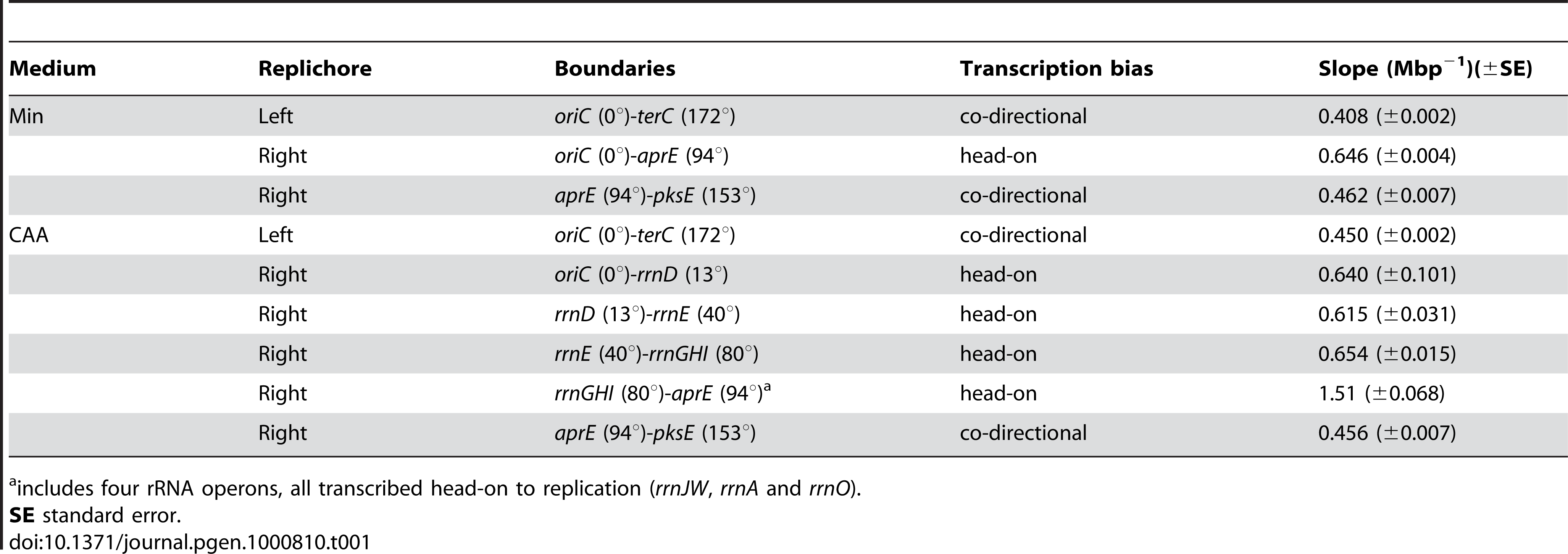 Slopes of asynchronous gene dosage profiles in the HT inversion strain.