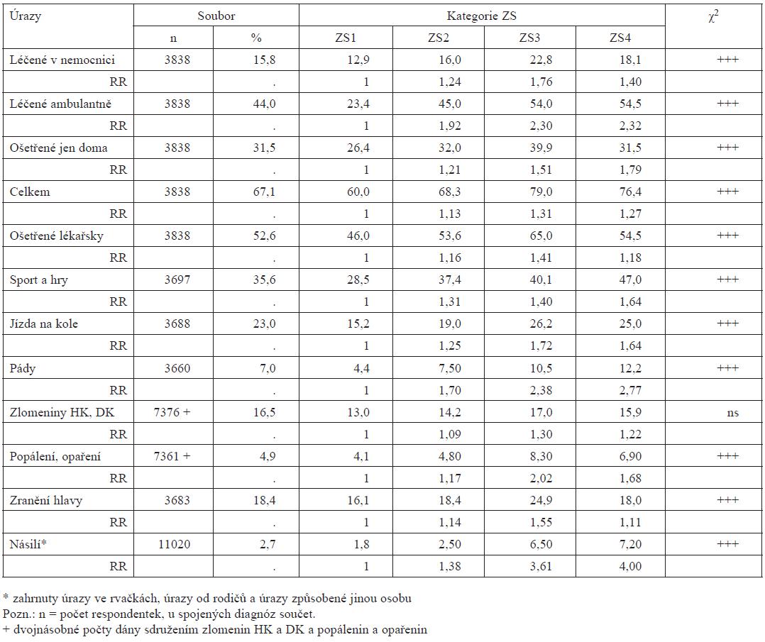 Prevalence úrazů žen podle místa léčení a příčin ve vztahu k hodnocení vlastního zdraví