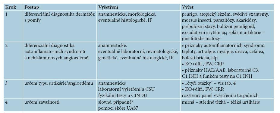 Vyšetřovací postup u chronické urtikárie