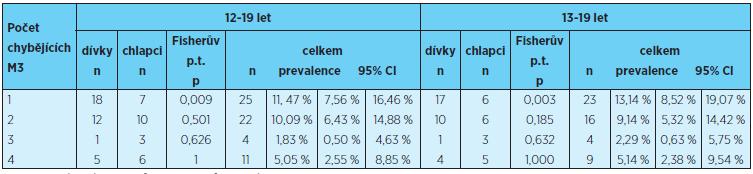 Prevalence ageneze 1, 2, 3 a 4 třetích molárů