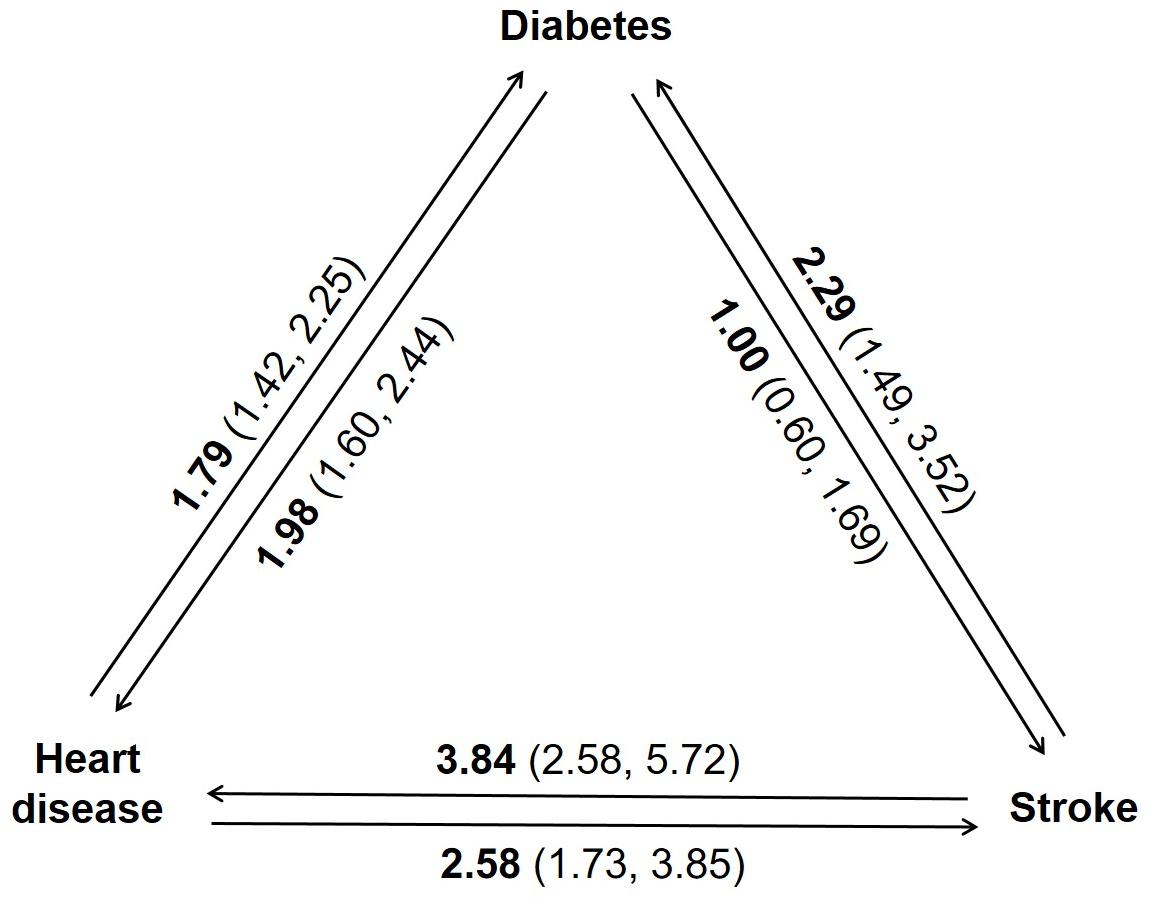 Associations among diabetes, heart disease, and stroke.