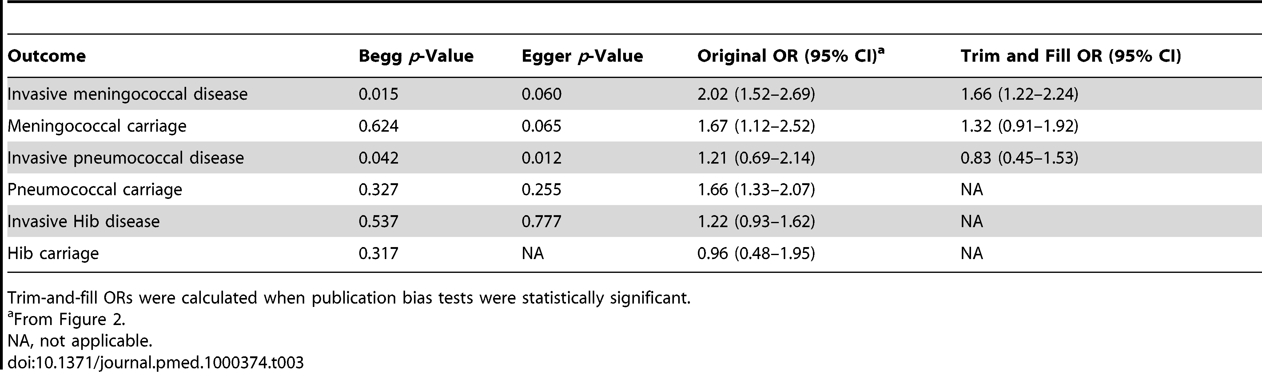 Tests for publication bias and trim-and-fill ORs.