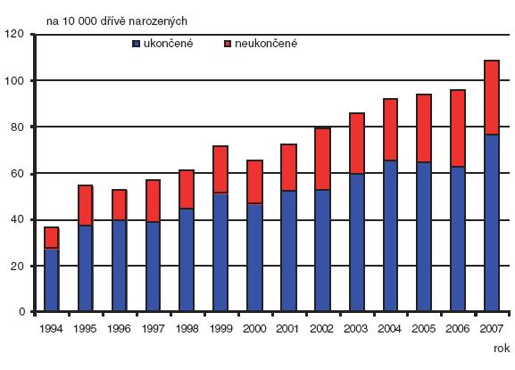 Relativní počty (na 10 000 živě narozených) provedené prenatální diagnostiky; Česká republika, 1994–2007; případy ukončené a neukončené