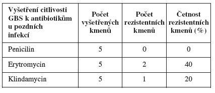 Podíl rezistentních kmenů <em>S. agalactiae</em> u pozdních infekcí
