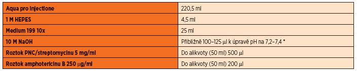 Složení živného roztoku o objemu 250 ml.
