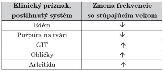 Zmena vo frekvencii výskytu jednotlivých symptómov HSP v závislosti od veku.