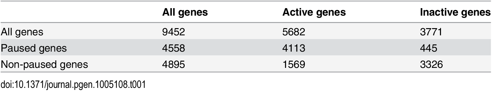 The number of paused and actively-transcribed genes for 9452 genes.