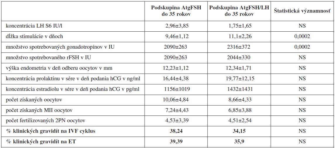 Porovnanie jednotlivých sledovaných parametrov IVF/ICSI cyklov pri protokoloch s antagonistom GnRH u pacientok <35 rokov