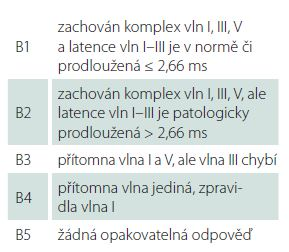 Hannoverská klasifikace výsledku BAEP (Brainstem Auditory Evoked Potentials).