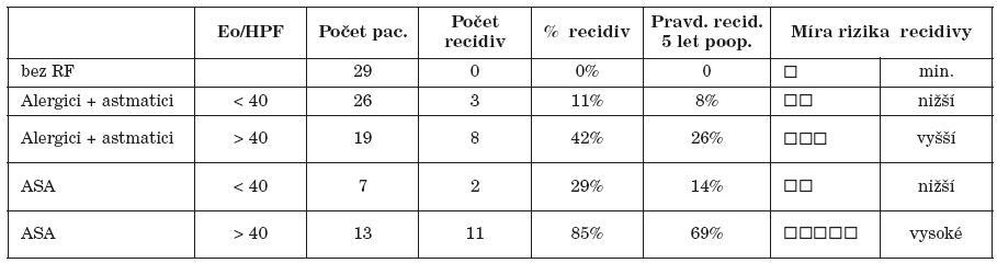 Odhad rizika pooperační recidivy NP na základě rizikových faktorů a tkáňové eozinofilie