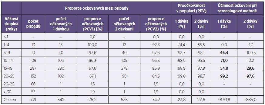 Účinnost očkování proti příušnicím (Plzeňský kraj, 2011) Table 3. Mumps vaccine efficacy (Plzeň Region, 2011)
