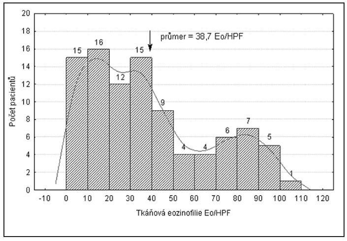 Rozložení počtu eozinofilů u sledovaného souboru pacientů.