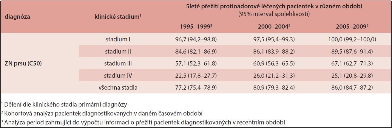 Hodnoty 5letého relativního přežití pacientek se zhoubným novotvarem prsu v ČR