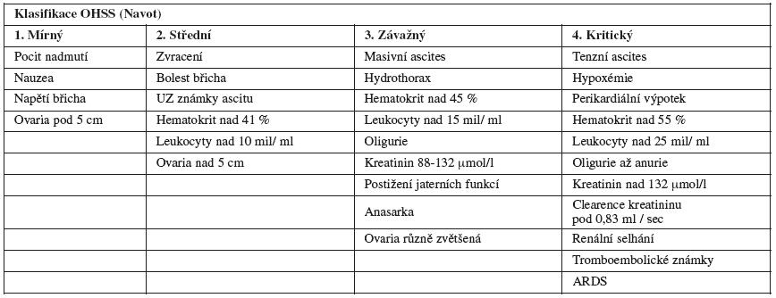 Hodnocení OHSS