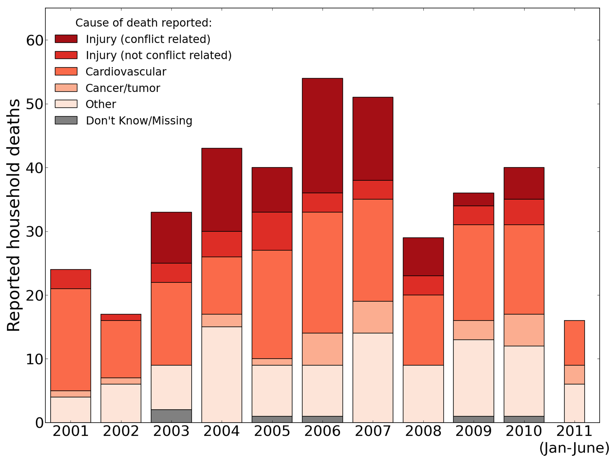 Raw number of household deaths by year and cause, 2001–2011, reported by the University Collaborative Iraq Mortality Study.