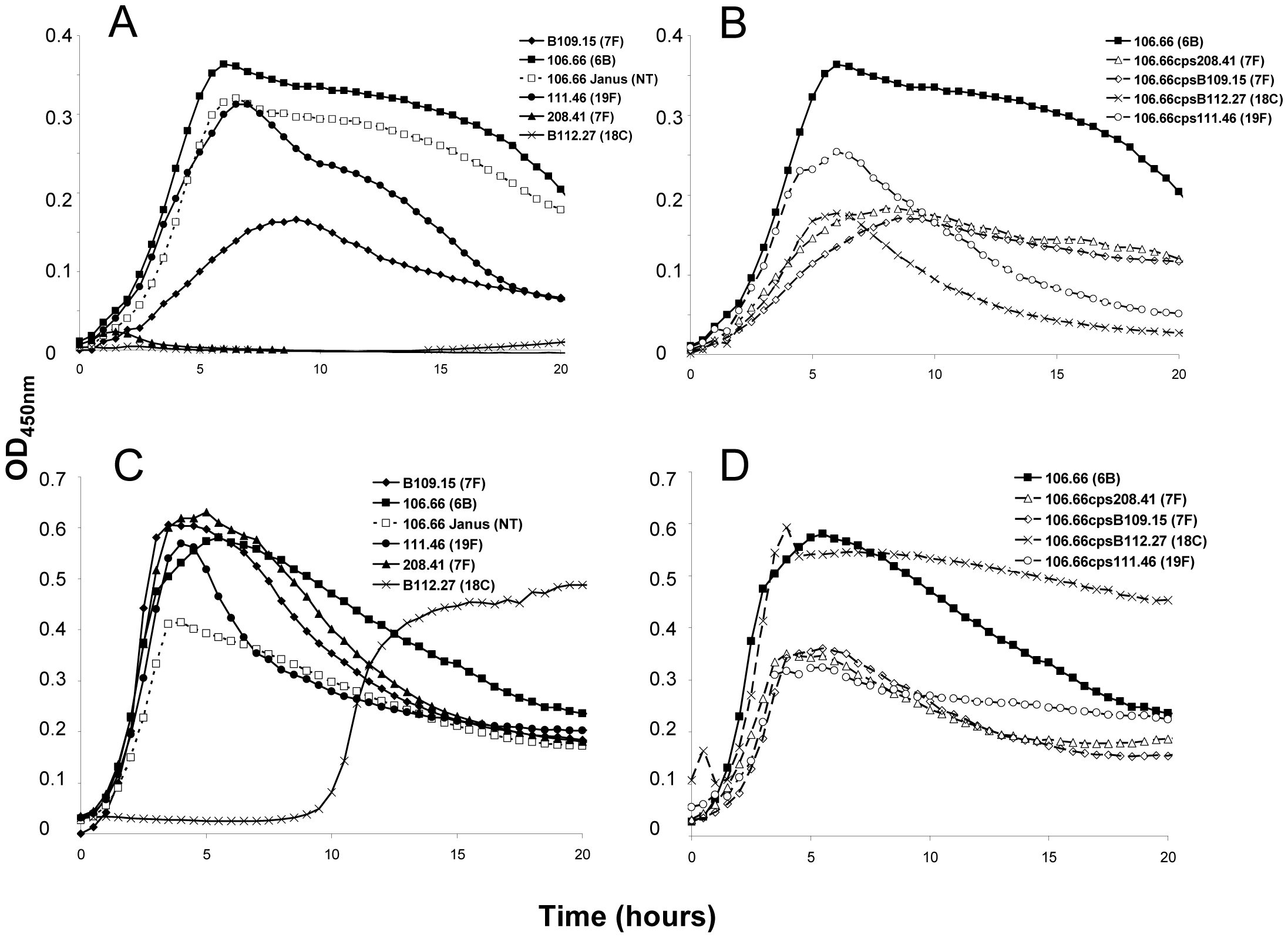 Growth curves of strain 106.66 (serotype 6B) after replacing 6B capsule operon with operons of different serotypes.
