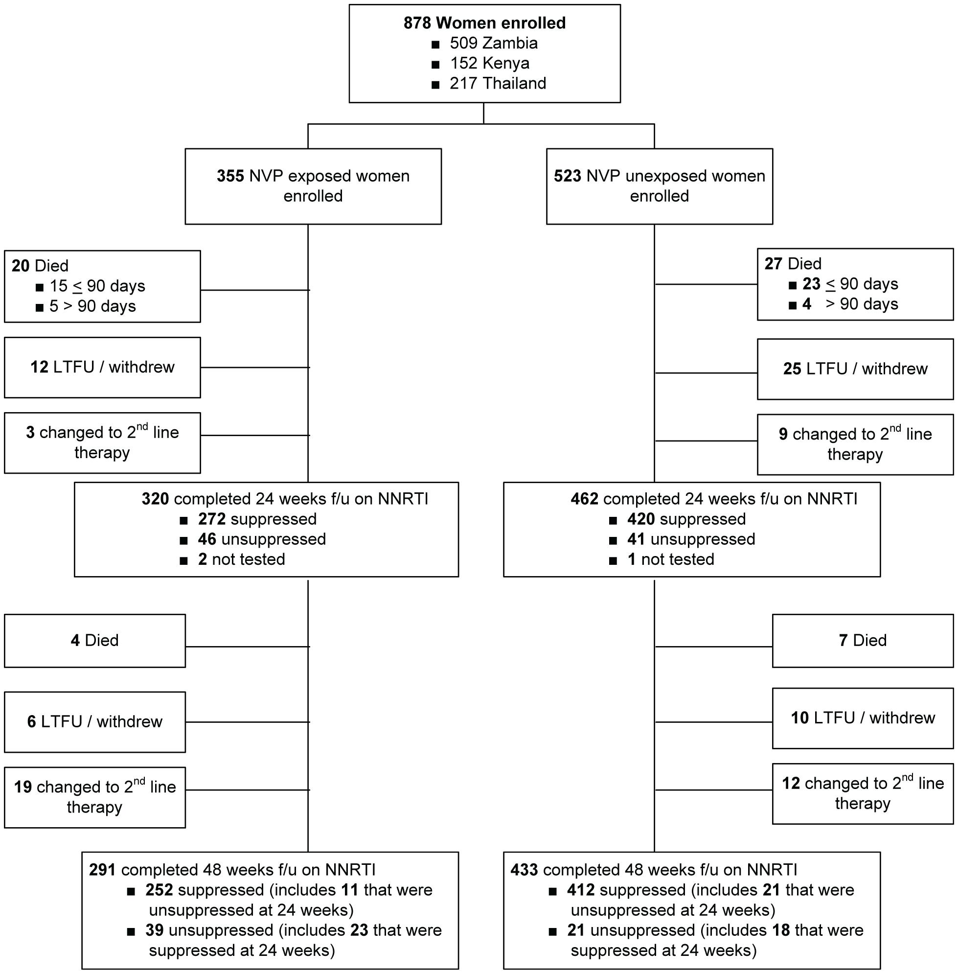 Study Schema for the NNRTI Response Study—Zambia, Kenya, Thailand (2005–2008).