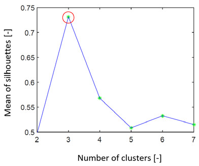 Fig. 6: Graph representing search for the ideal number of clusters by the silhouettes on simulated data set 3. We can see that the estimation of the number of clusters is 3 (red ring).