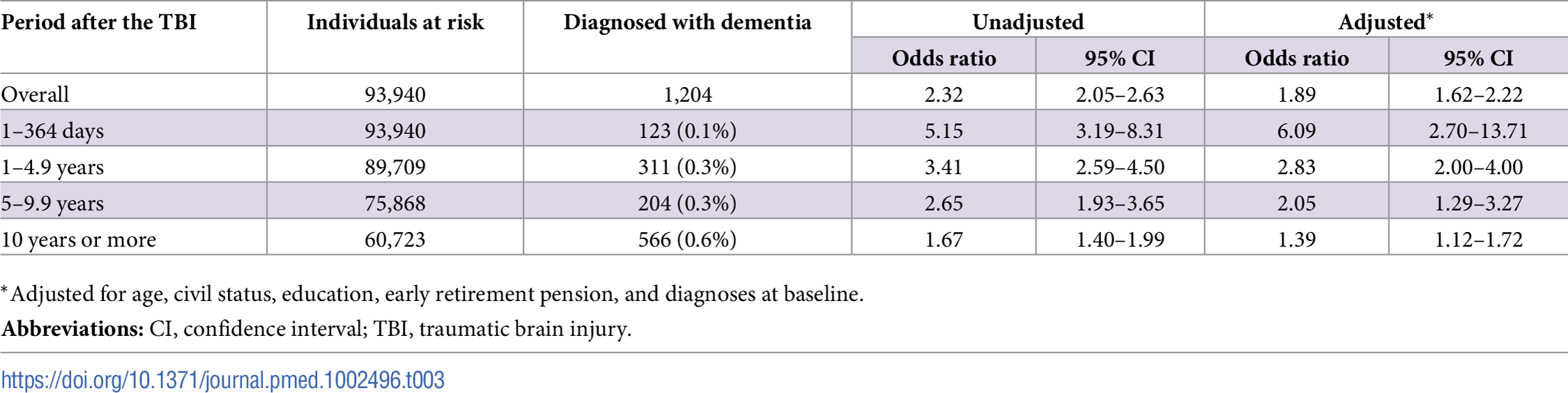 Associations between TBI and the risk of dementia during follow-up in 46,970 full sibling pairs, discordant for TBI at baseline.