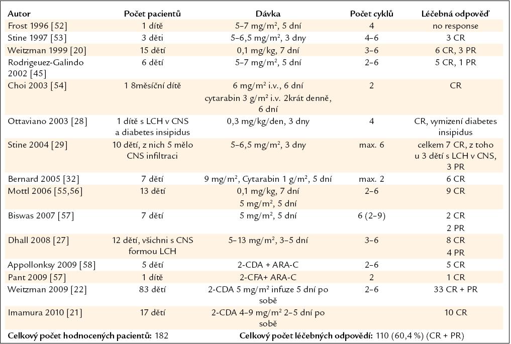 Publikované zkušenosti s kladribinem (2-chlorodeoxyadenosinem, zkratkou 2-CDA) u nemocných s LCH v dětském věku.