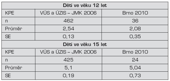 Vzorek dětí ve věku 12 a 15 let sledovaných VÚS a ÚZIS Praha – Jihomoravský kraj (JMK) v roce 2006; srovnáno se souborem Děti Brno 2010