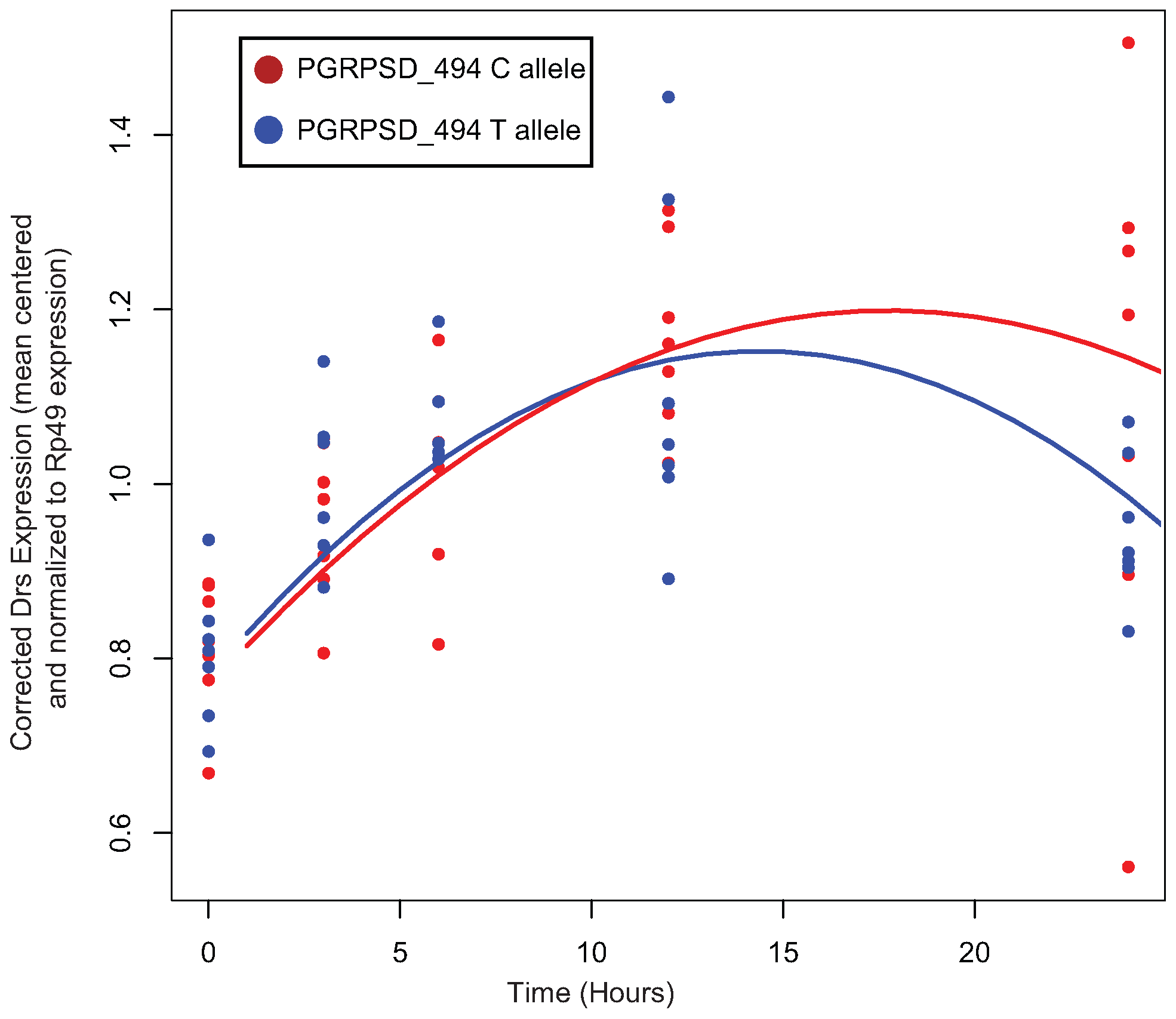 Normalized expression of <i>Drs</i> after infection with <i>E. faecalis</i>.